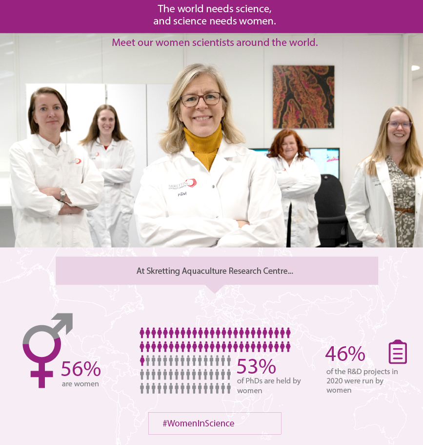 2021 Skretting Women girls in science_Grouped Stats_Skretting women in science 2020 copy 2.png